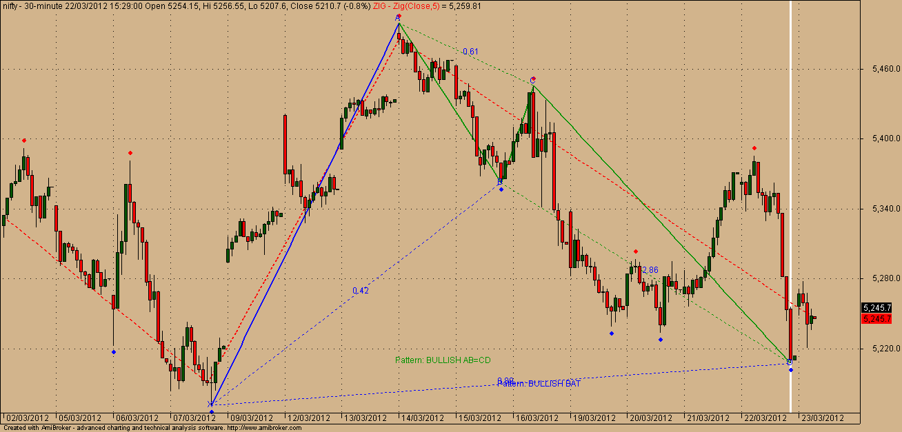 ABN STOCKS & TRADING IDEAS SURE SHOT NIFTY & STOCK LEVELS: March 2012