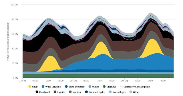 Exemple de réseau sans baseload fossile ou nucléaire : l'Allemagne