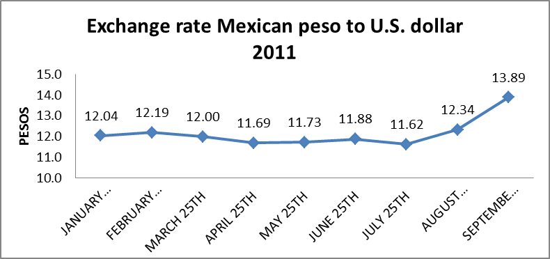 Mexican peso exchange rate forex