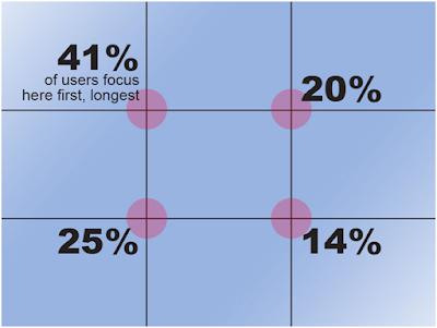 Rule of Thirds Visual: https://www.pinterest.com/explore/rule-of-thirds/