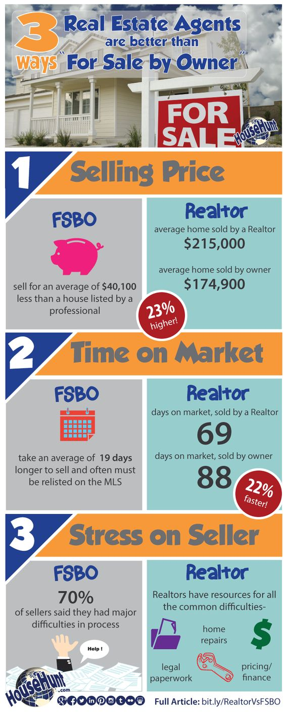 FSBO Vs Realtor by Househunt.com