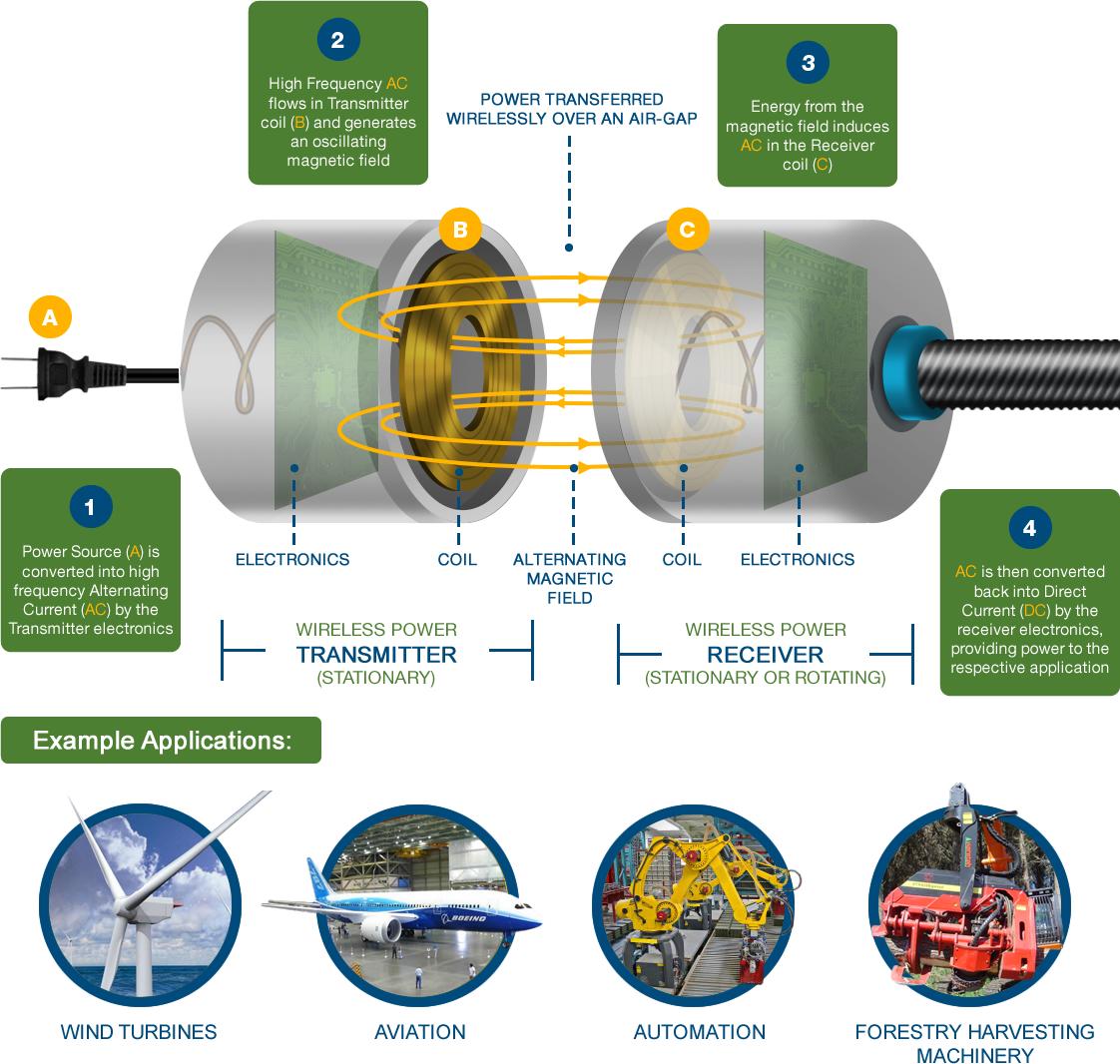 Wireless Power | Instrumentation