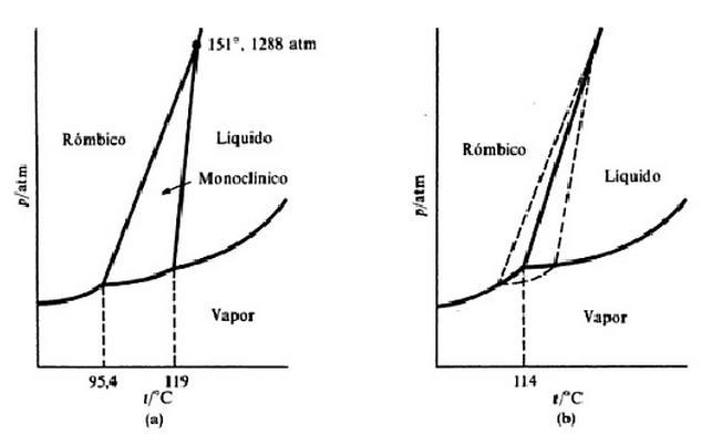 diagrama de fases del agua diagrama de fases del co2 diagramas de