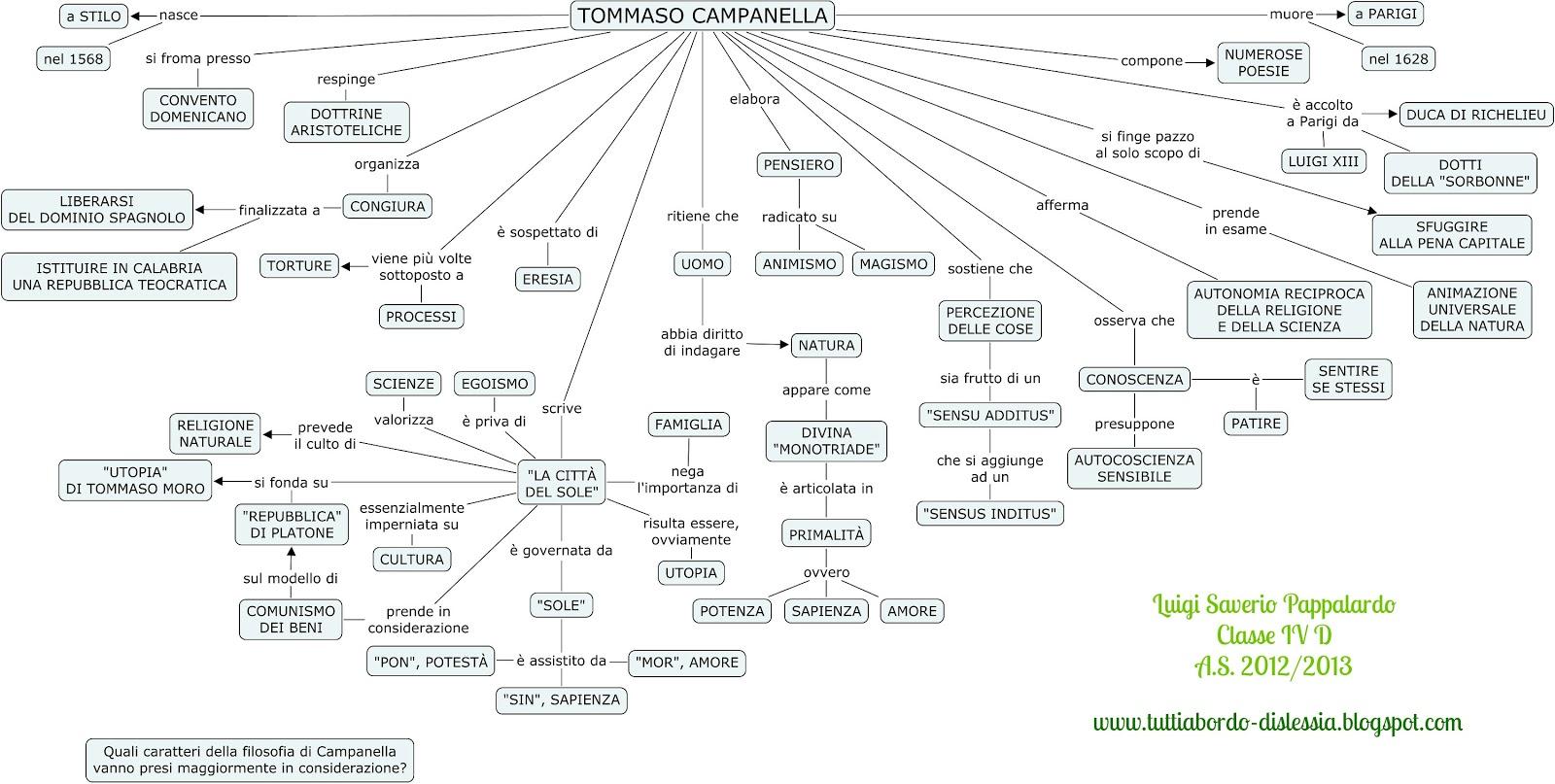 Favoloso Tutti a bordo - dislessia: Tommaso Campanella - mappa concettuale  HY48
