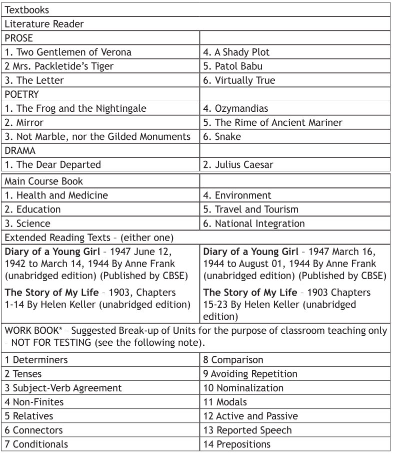 syllabus of class 10 cbse for Entranceindia provides cbse all class materials like, cbse class 10 science syllabus papers, model papers, question papers with solutions free download in pdf.