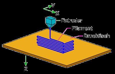 Funktionsweise FDM-/FFF-Druck