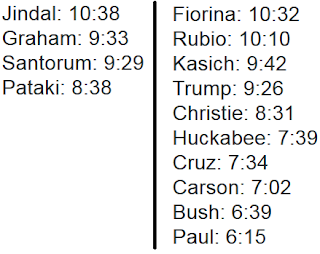 Republican candidate third debate night presidential ranks talking speech times