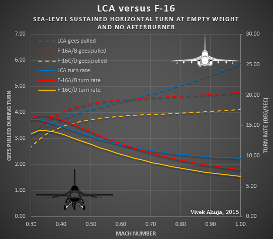 the f-16a/b has a generally higher performance engine than that used in the  lca with regard to fuel efficiency  as a result, it attains a higher range