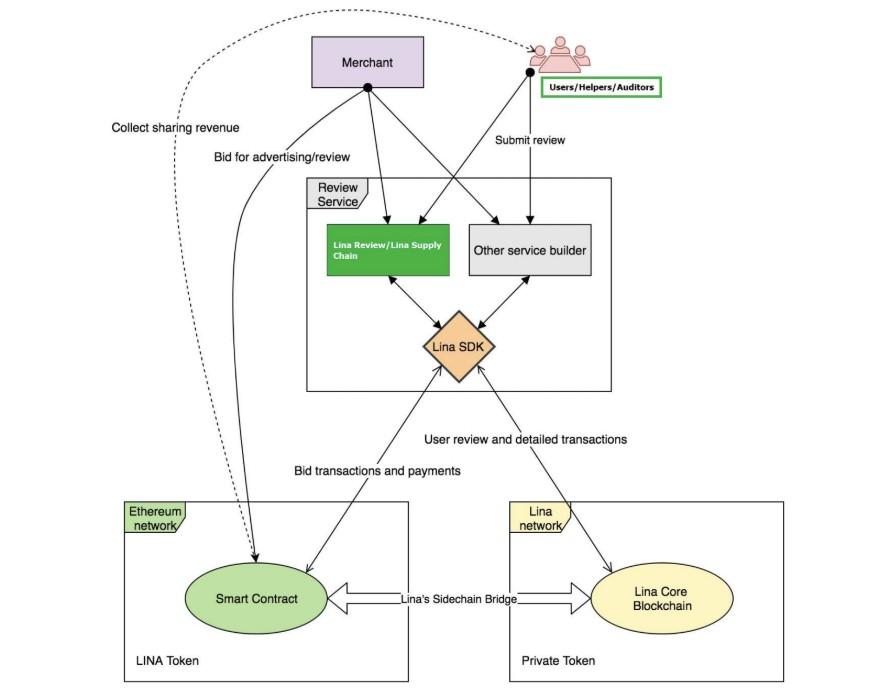 Lina Network Platform