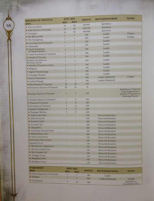Costes en puntos Age of Sigmar demonios tzeentch