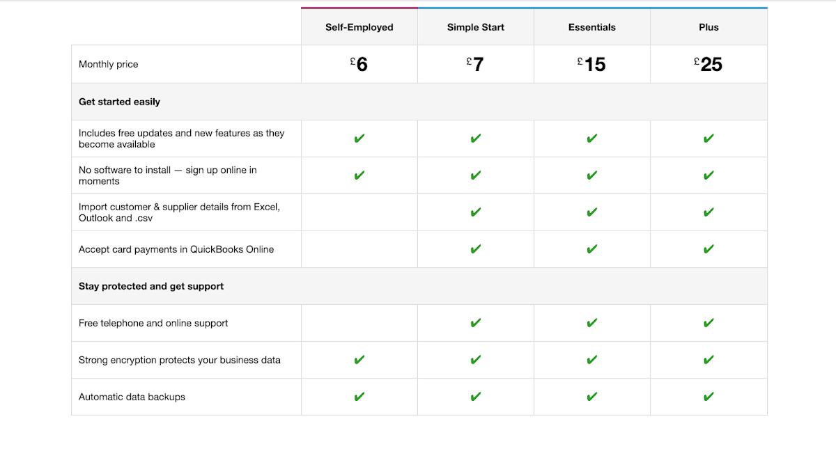 Responsive comparison table