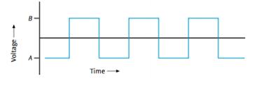 Perbedaan Sinyal Analog dan Digital dalam Komunikasi Data
