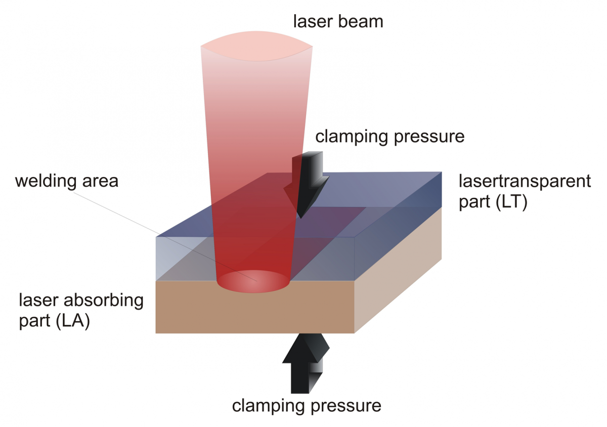 4 Greatest New Technologies That Are Transforming Welding Today Laser Diagram
