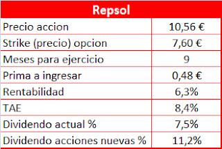 Venta de Opciones Put sobre Repsol