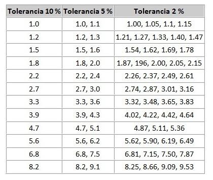 http://4.bp.blogspot.com/-SvqJetvLKCQ/US7NlxqUBPI/AAAAAAAAAFY/HyoqkNEBWN0/s1600/valores+normalizados+de+resistencias.jpg
