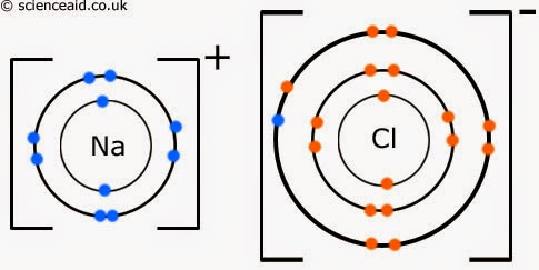 Alda's Blog: Reflection about Ionic and Covalent Bond by