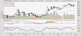 Investor Asing Net Buy Dan Net Sell Bulan Agustus Tahun 2014
