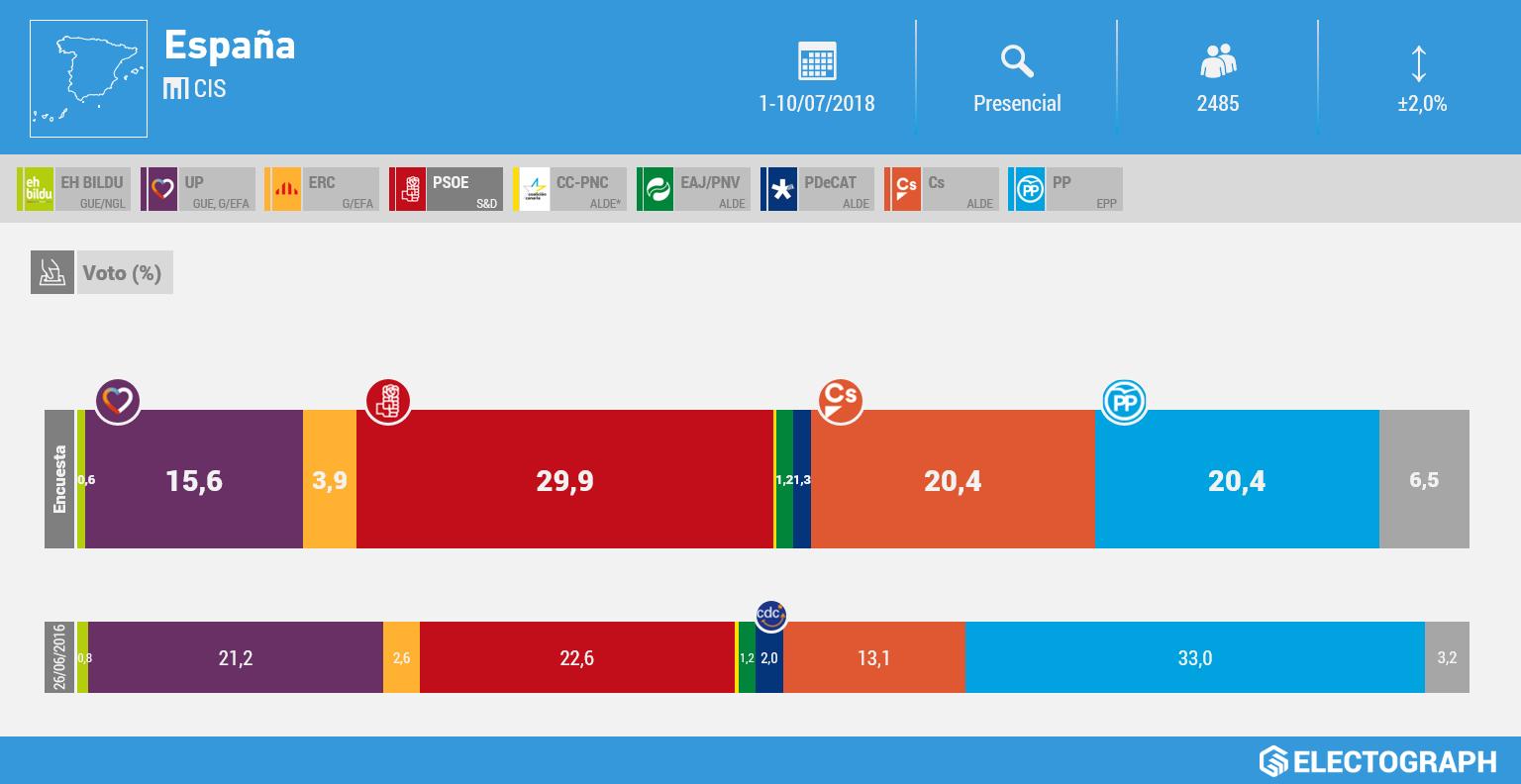 Gráfico de la encuesta para elecciones generales en España realizada por el CIS en julio de 2018