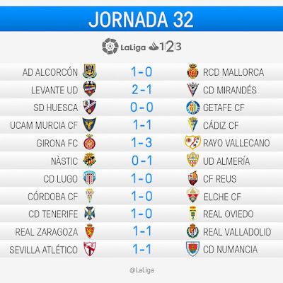 La Liga 1|2|3 2016-2017: Jornada 32