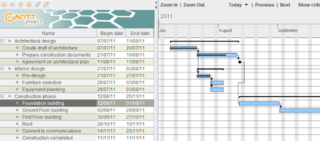 Gantt Project, Project Scheduling and Management Software