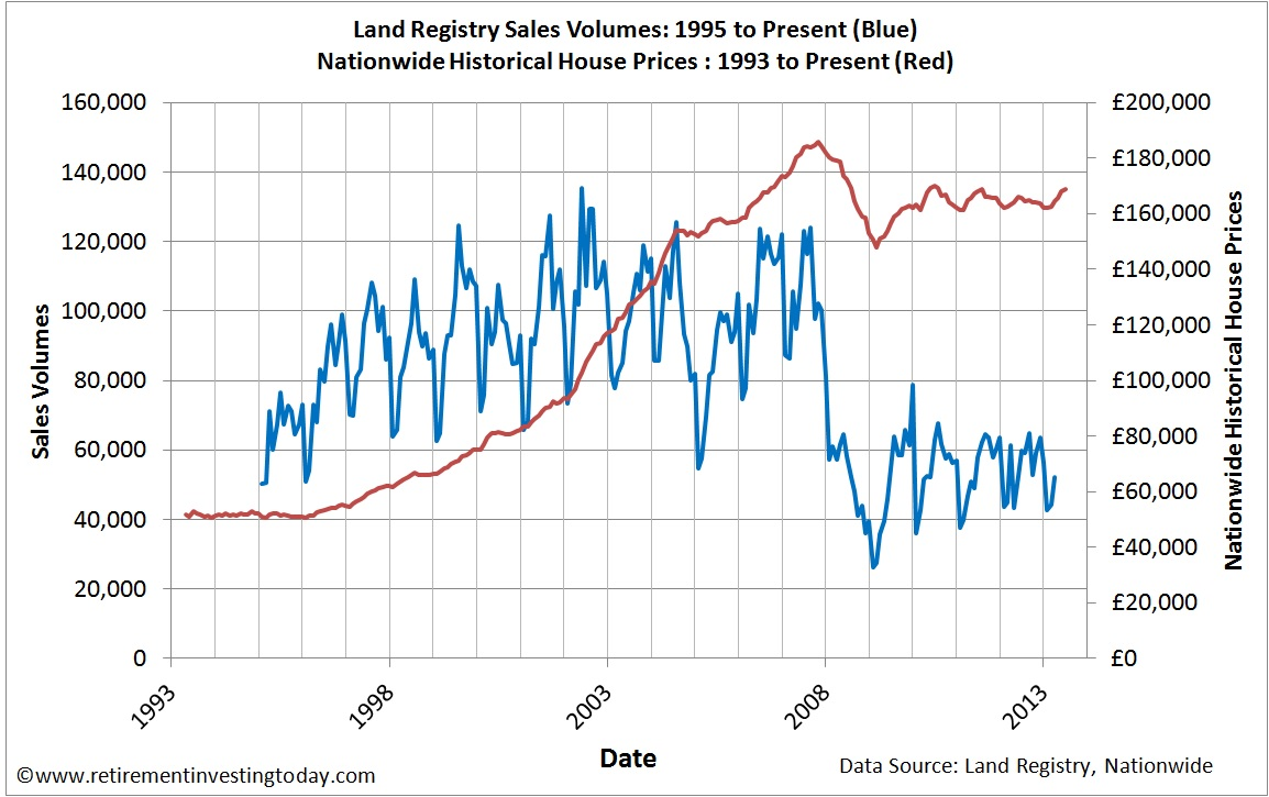 Land Registry Sales Volumes and Nationwide Historical House Prices