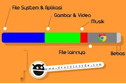 Memory Internal Penuh Karena Chrome