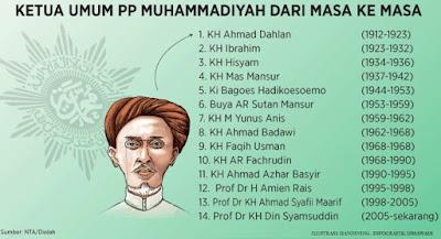 Sejarah Asal Usul Muhammadiyah