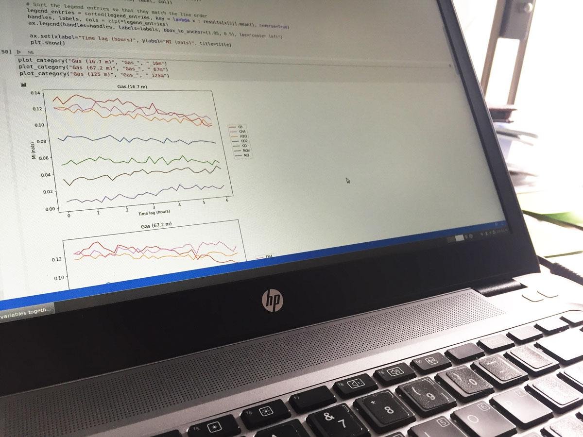 Koodia ja kuvaajia tietokoneen ruudulla.