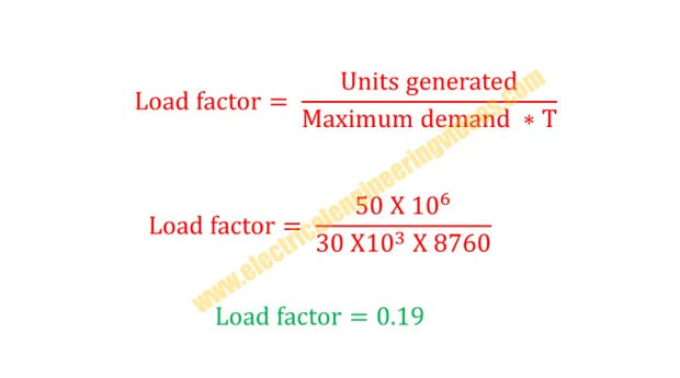 load-factor-formula-and-how-to-calculate-it
