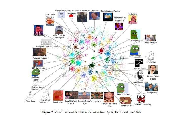 Scientific Study Reveals the Most Popular Memes across the Internet