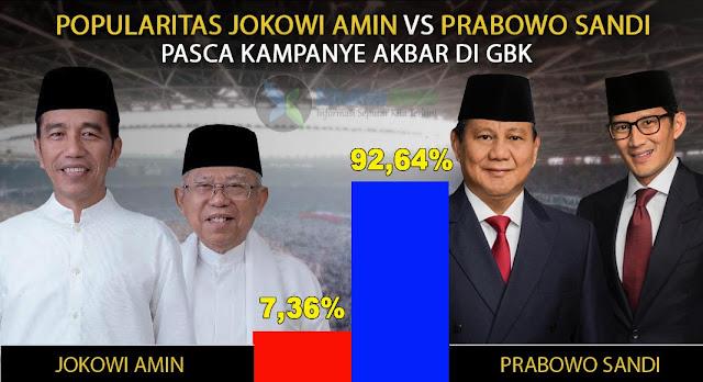 Pasca Kampanye Akbar di GBK, Popularitas Prabowo Sandi di Google Trends Lewati 90%