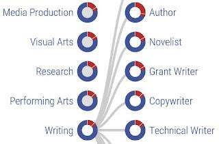 Author politics