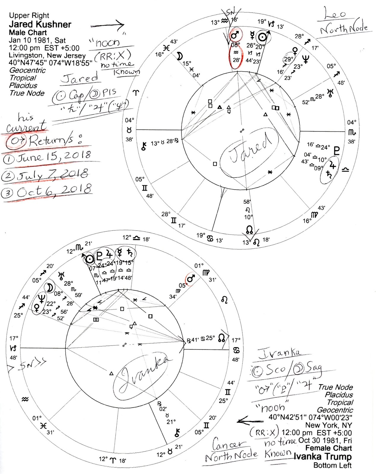 Transit jupiter has been making  series of squares to his natal mars denoting period when common sense and moderation are needed also stars over washington dual charts ivanka trump jared kushner rh starsoverwashington