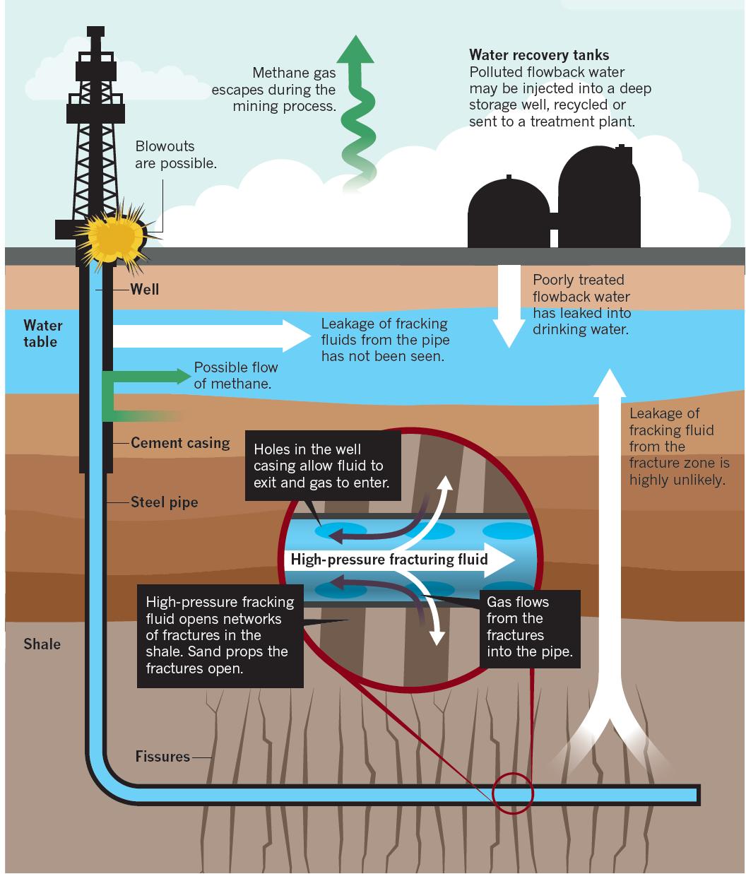 Resultado de imagen para shale gas