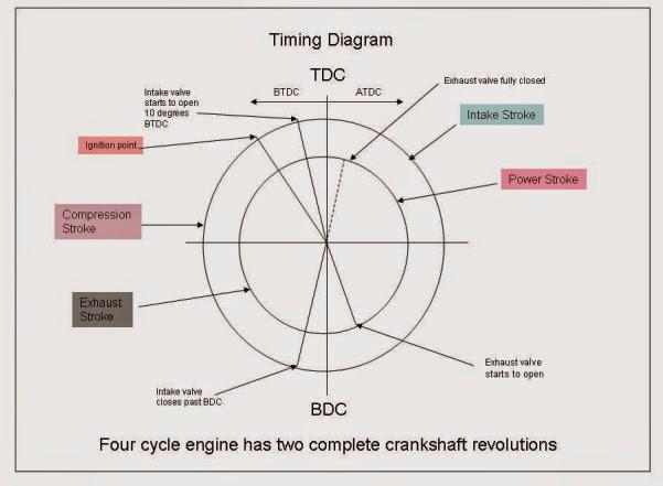 basic for junior marine engineers rammarsea basic marine diesel engines Ford 2.5 Timing Diagram