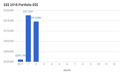 KPO and CZM Portfolio Bar Graph for February 2018