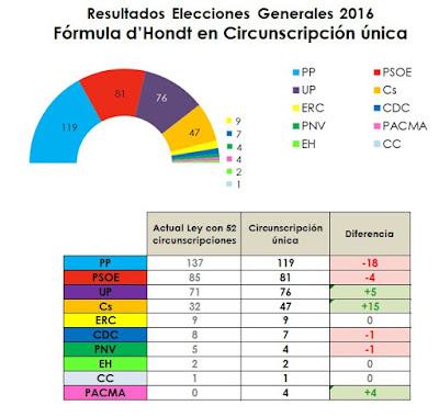 El PACMA habría sacado 4 diputados con circunscripción única