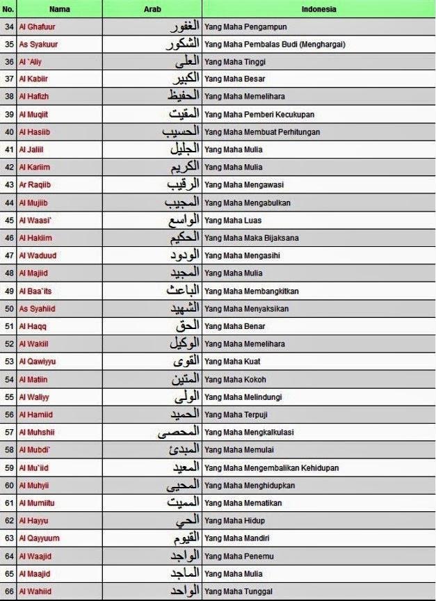 Citaten Quran Beserta Artinya : Inilah asmaul husna beserta artinya