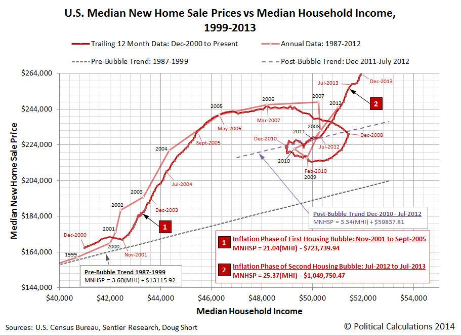 U.S. Median New Home Sale Prices vs Median Household Income, 1999-2013