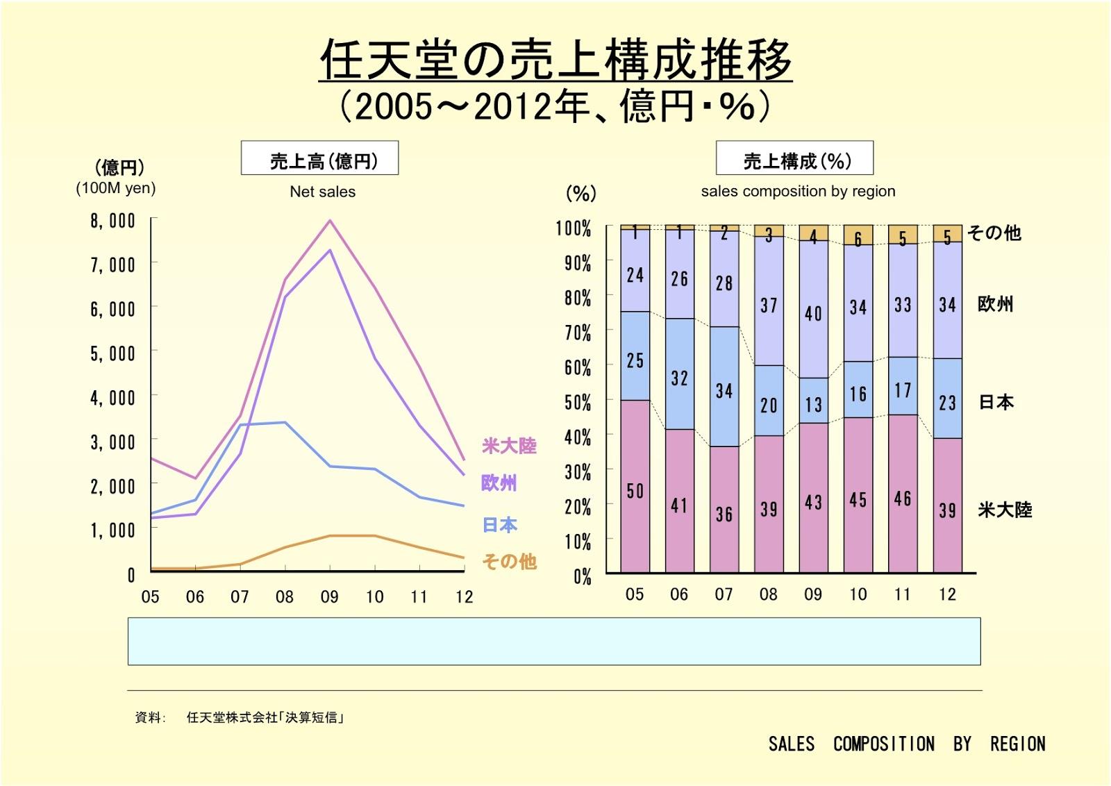 任天堂株式会社の売上構成推移