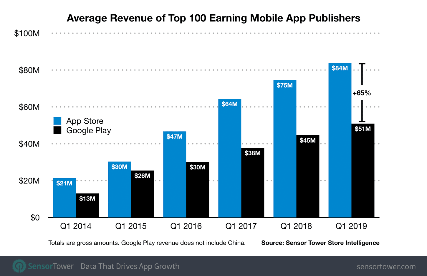 Apple's Top App Store Publishers Are Earning 64 Percent More Than Google Play's on Average