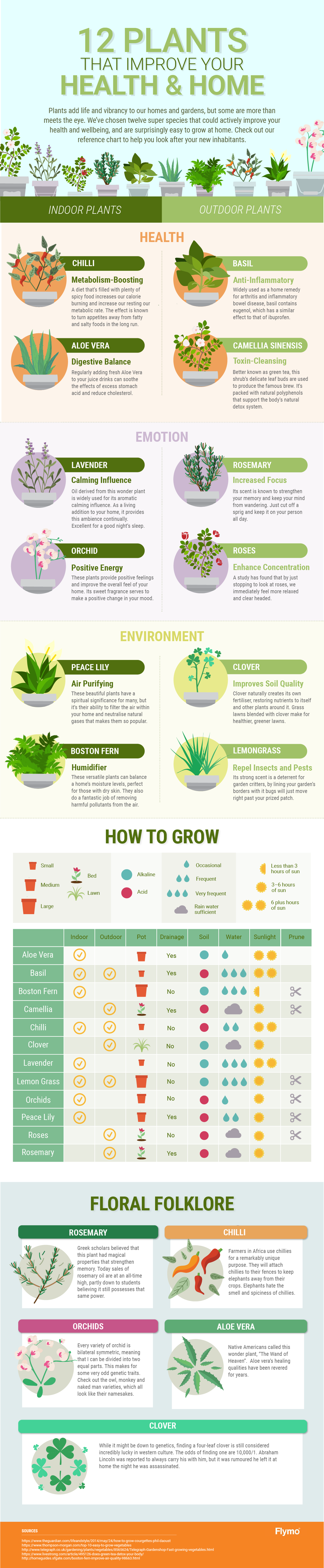 12 plants that improve your health and home #infographic