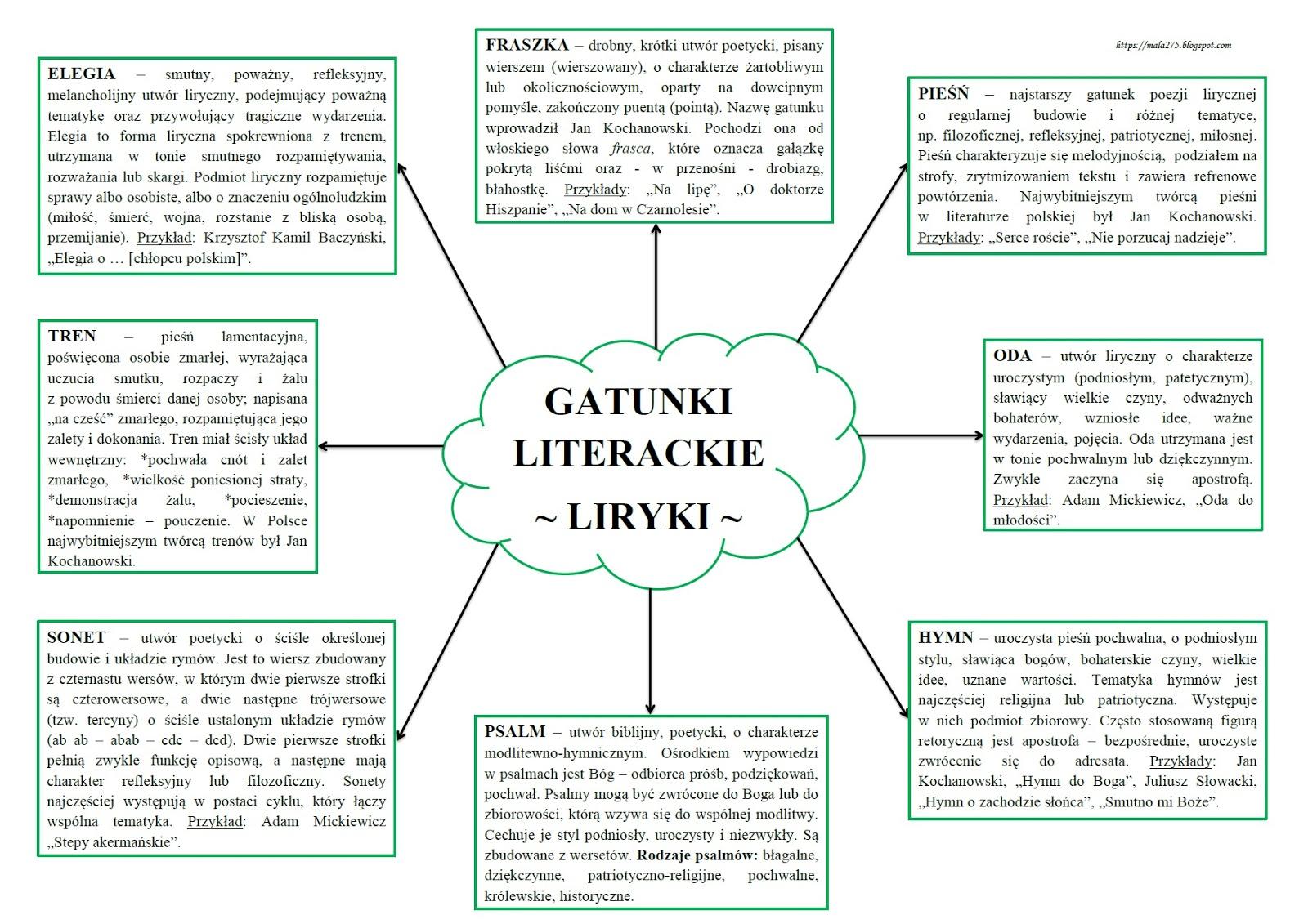 Blog Edukacyjny Dla Dzieci Gatunki Literackie