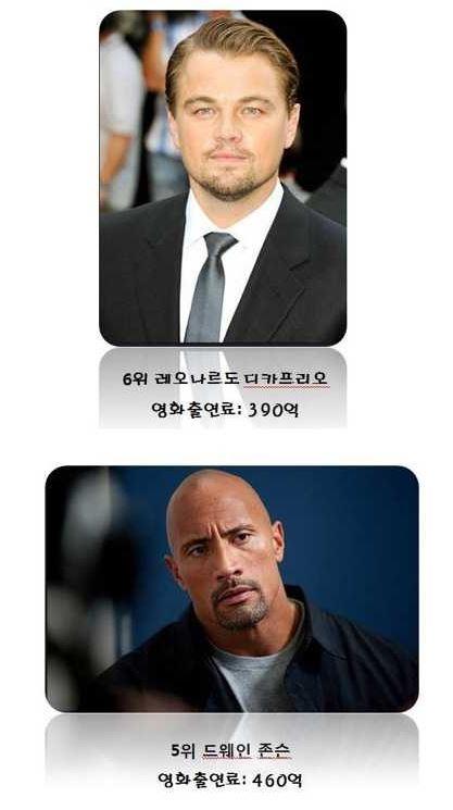 %25ED%2597%2590-5.JPG 헐리우드 배우 출연료 TOP 10 ㅎㄷㄷ...