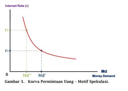 Kurva Permintaan Uang - Motif Spekulasi - www.ajarekonomi.com