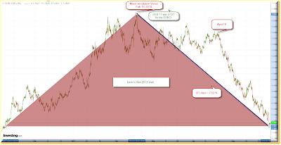 EURO$ 1 hour chart