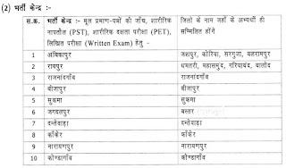 CG Police Constable Exam Centres