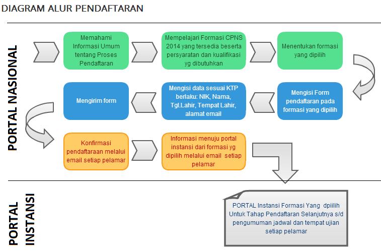 Tata Cara Pendaftaran Cpns Latihan Menghadapi Soal Cpns Berikut Panduan Tahapan Tata Cara Serta Panduan Dan Cara Pendaftaran