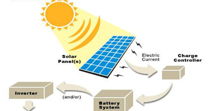 Micro Controller Based Solar Charger Free Final Year