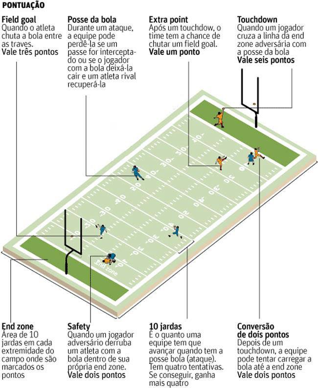 bbca9b4f21 Conheça as Regras Básicas do Futebol Americano.